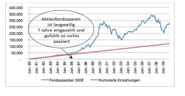 aktienfondssparplan_7jahre